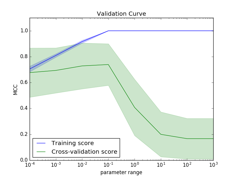 _images/validation_curve.png